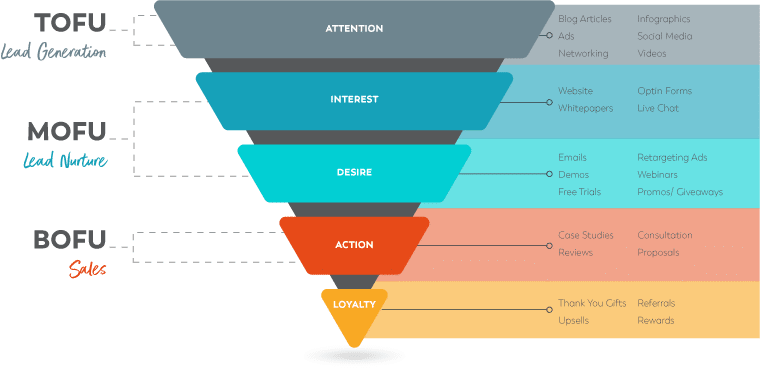 graphic about the sales funnel