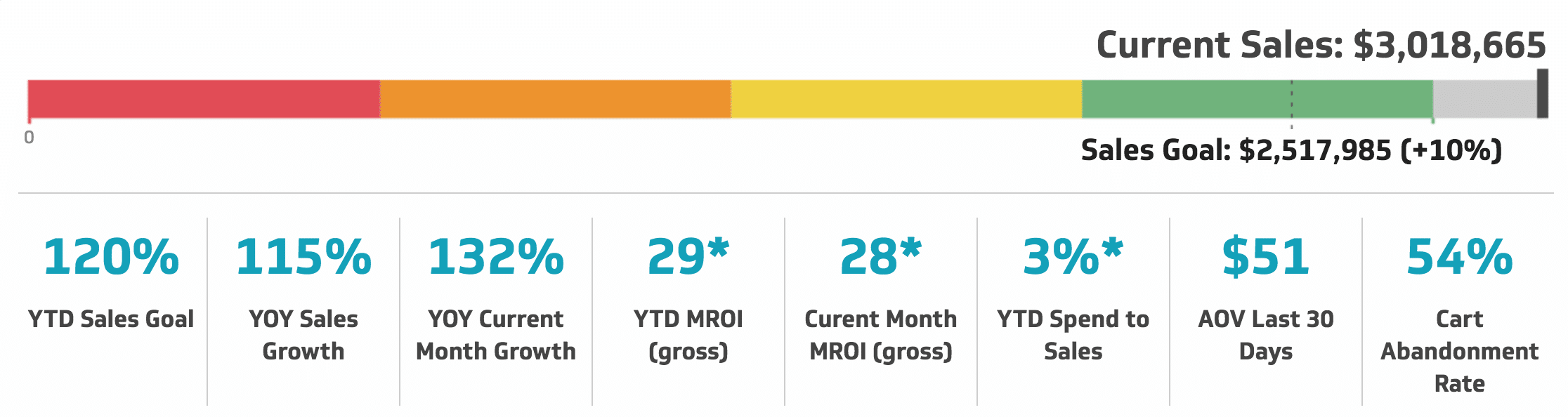 Key Metrics Chart
