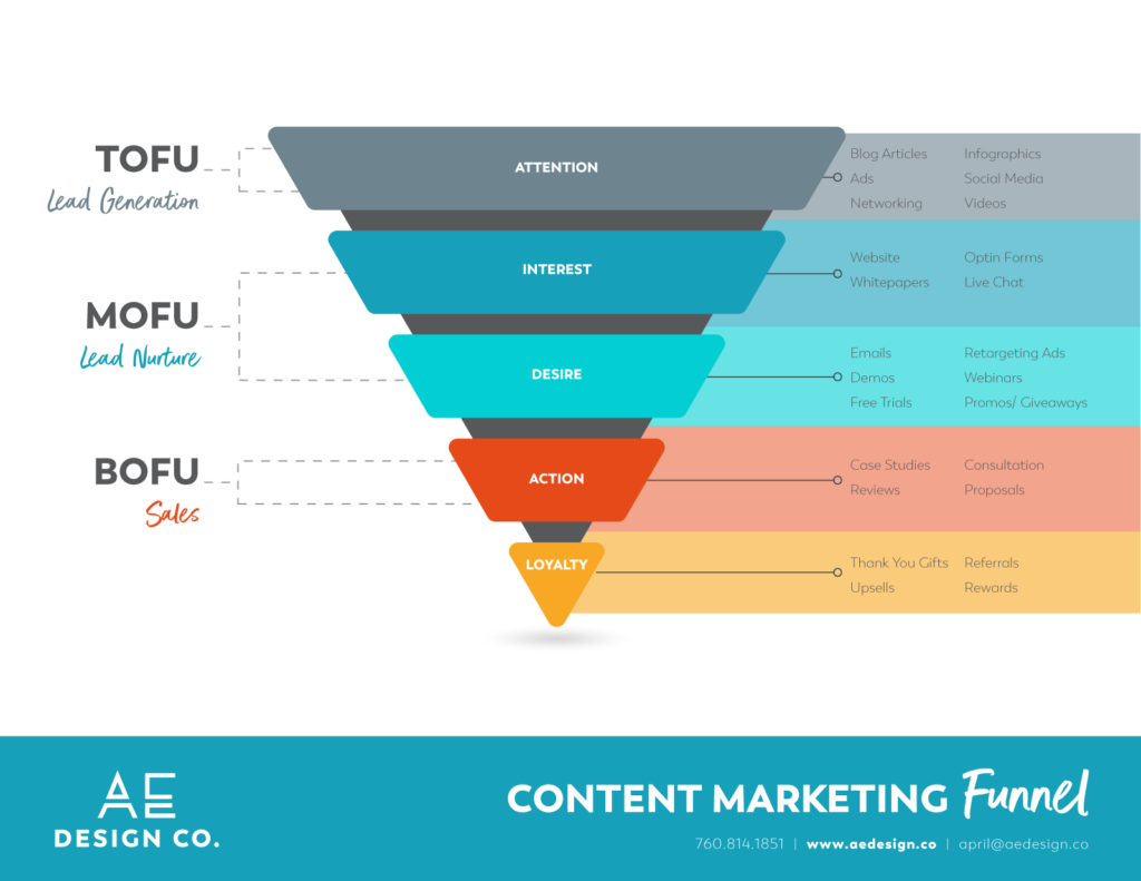 Small Business Content Marketing Funnel