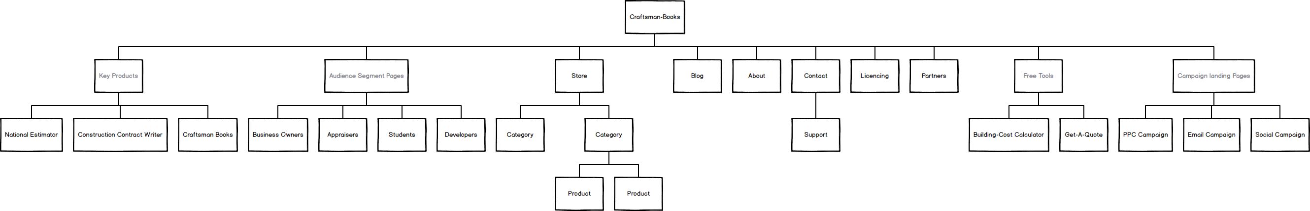 craftsman-book-sitemap