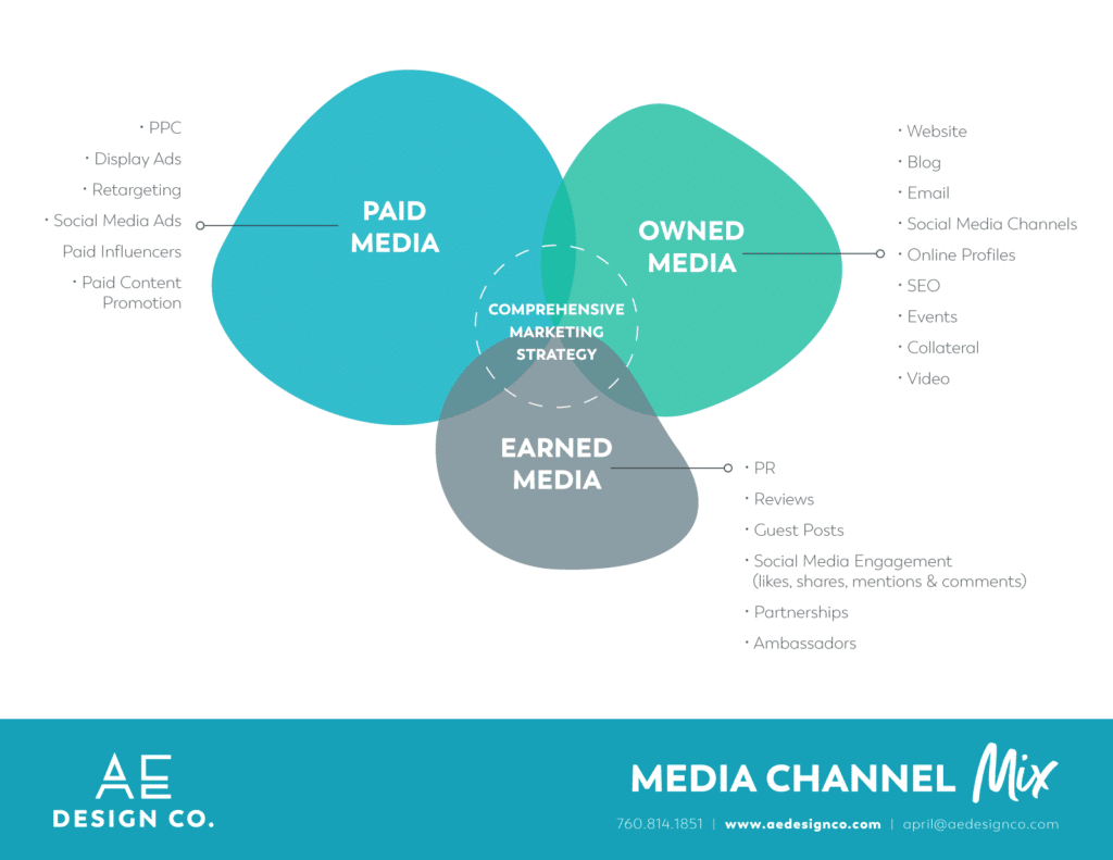 graphic of digital marketing media channel mix for content distribution