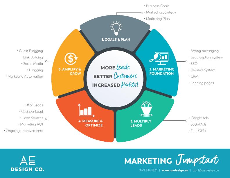 small business marketing jumpstart