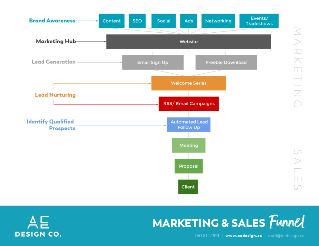 Small Business Marketing & Sales Funnel